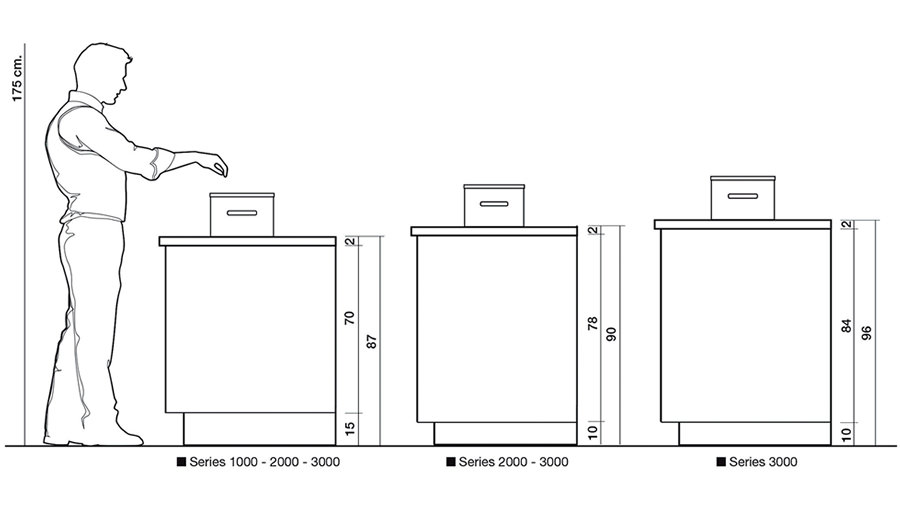 La ergonom a en la cocina distribuci n y espacio for Dimensiones fregadero